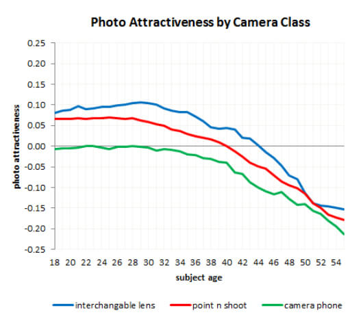 Camera foto's datingapps