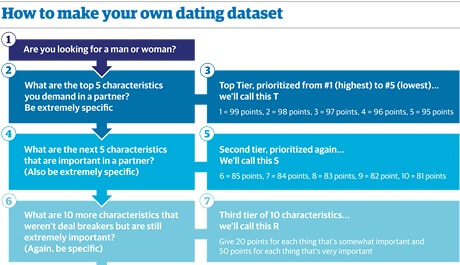 maak je dating dataset